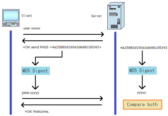 how to send password from client to server hashing
