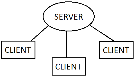 Client-server communiaction