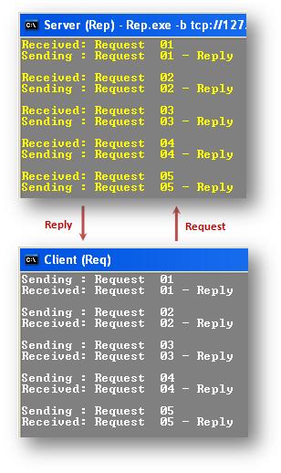 ZeroMQ via C#: Introduction - CodeProject