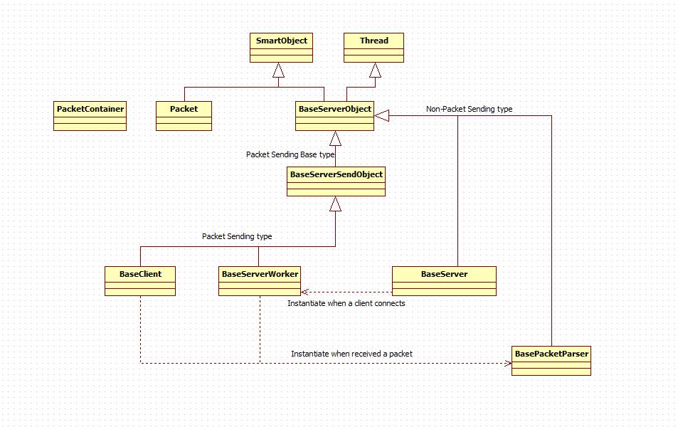 Epserverengine a lightweight template server client framework tcp classes ccuart Choice Image