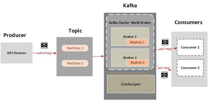 What is Kafka? - CodeProject
