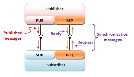 ZeroMQ via C#: Multi-part messages, JSON and Synchronized PUB-SUB