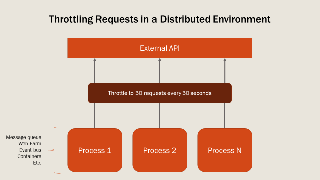 Diagram of multiple processes sending requests to an external API being throttled to avoid a rate limit