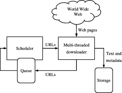 Web Crawler Architecture from Wikipedia, the free encyclopedia