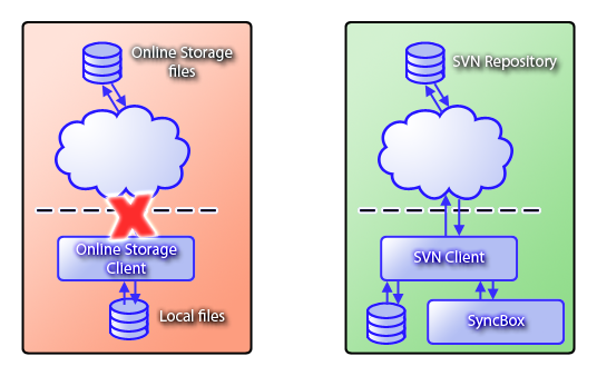 Online_Storage_vs_SVN_Repository.png