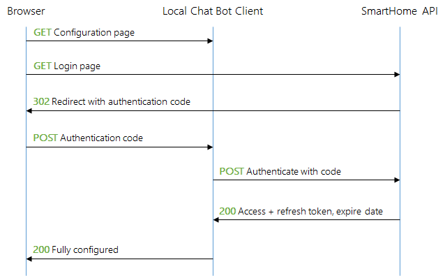 Smart Home Client Authorization