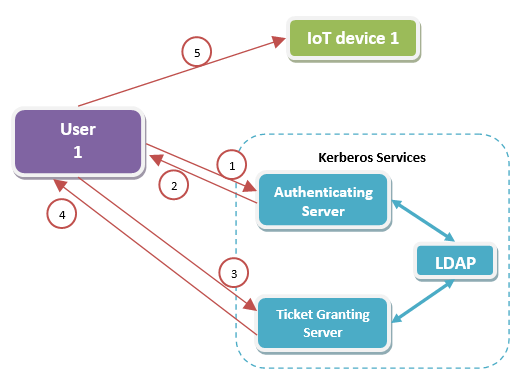 Steps followed using Kerberos for authenticating user to iot