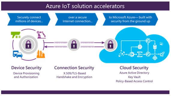 Azure IoT Hub Overview - CodeProject