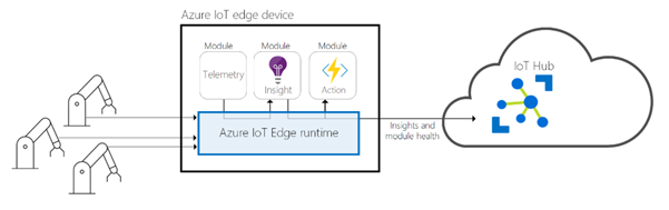 What is IoT Edge? - CodeProject