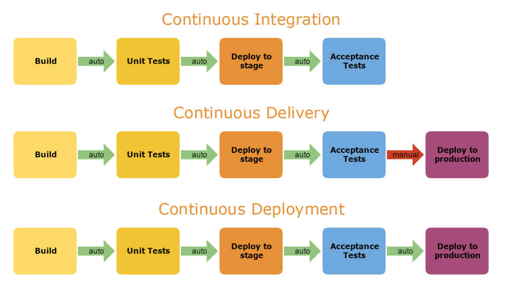 continuous development and delivery