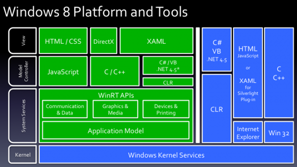 338916/windows_8_-_platform_and_tools.png