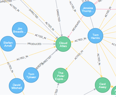 Introduction to Graph Databases using Neo4J and its  Net