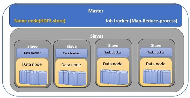 Big Data MapReduce Hadoop Scala on Ubuntu Linux by Maven intellj