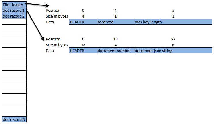 dict(zip(keys values))
