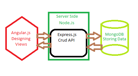 Mean stack beginner tutorial codeproject ill use nodejs which acutally internally use expressjs through express ill write a api in order communicate with the database malvernweather Choice Image