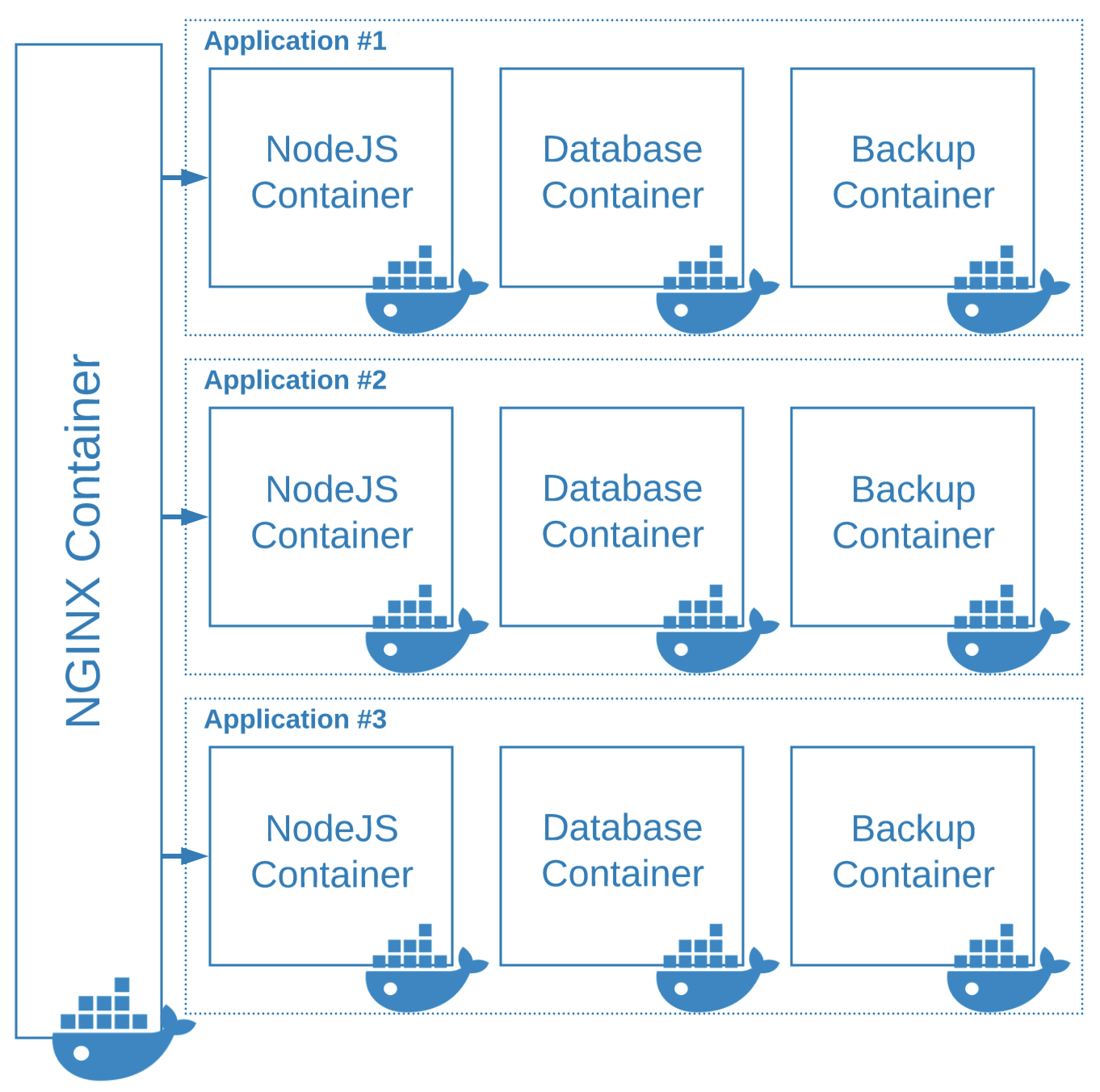 Multi Container NodeJS Deployments With Docker Compose