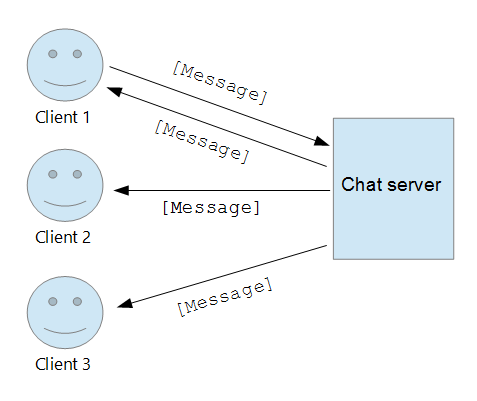 Writing a Chat Server using Node js, TypeScript, and