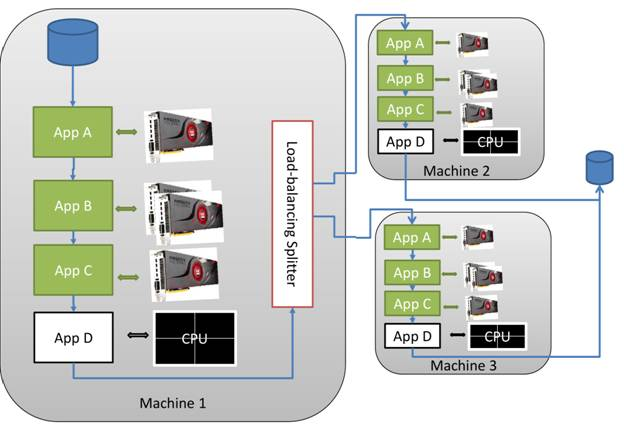 Part 8: Heterogeneous workflows using OpenCL - CodeProject