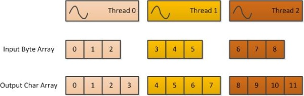 Each thread processes one group of 3 bytes.