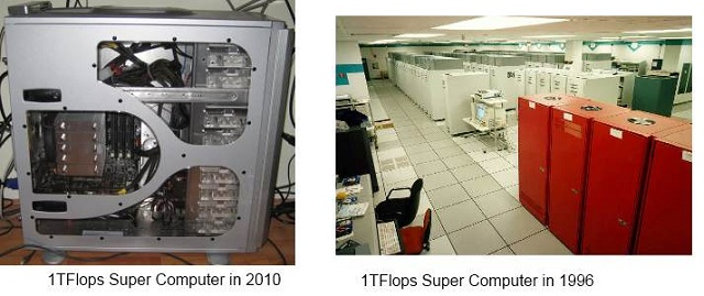 Super Computers 1996 and 2010
