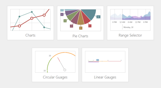 Rich HTML5 Charts everywhere with DevExtreme - CodeProject