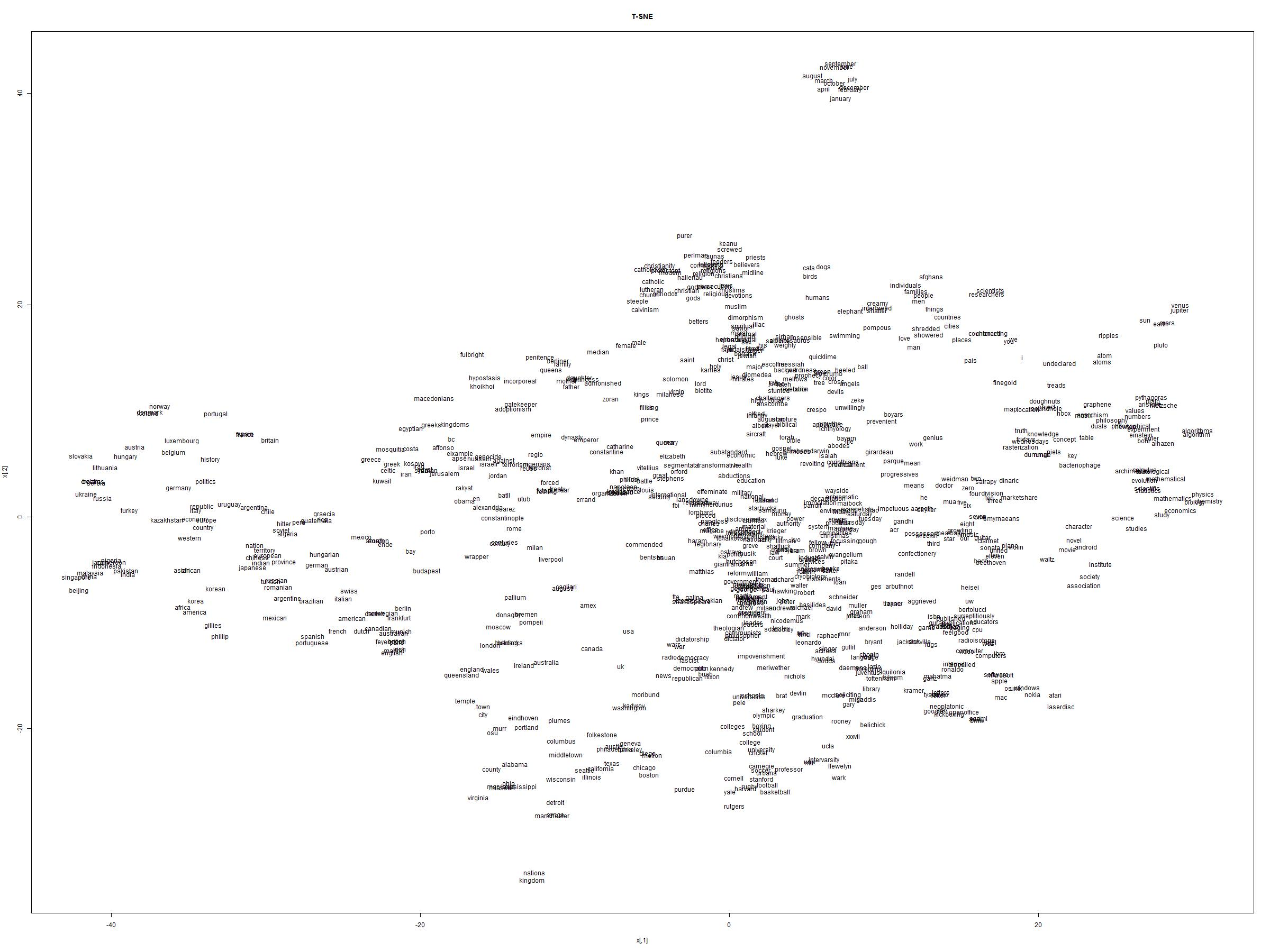 Visualization of High Dimensional Data using t-SNE with R - CodeProject