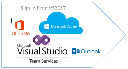 What's New in Visual Studio 2017 (RC) - CodeProject
