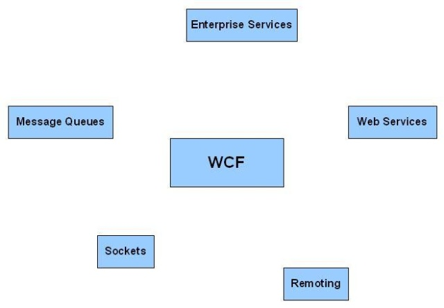A beginner's tutorial on creating wcf rest services codeproject.