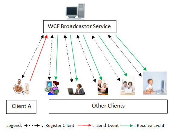 Broadcasting Events with a Duplex WCF Service - CodeProject