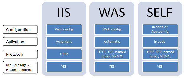 what is wpf and wcf