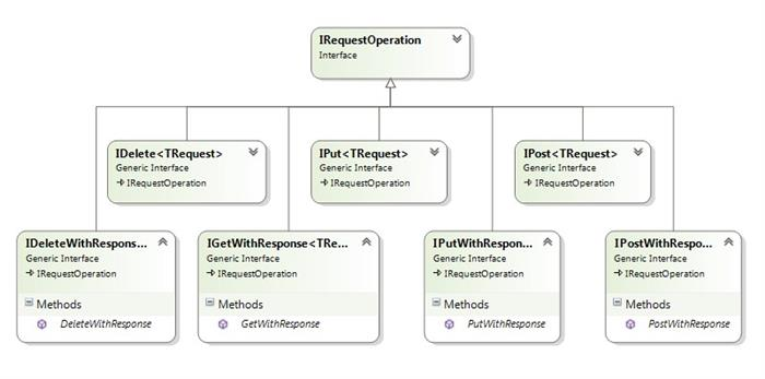 Building RESTful Message Based Web Services with WCF