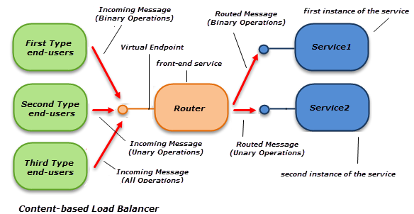 WCF Routing Service - Part III: Failover & Load Balancing