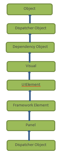 Visual Class Hierarchy in WPF