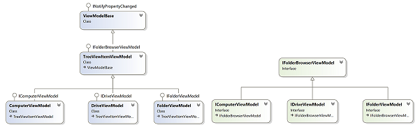 Advanced WPF TreeViews Part 2 of n - CodeProject