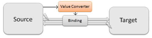A ValueConverter with a reference to the Source as a ConverterParameter
