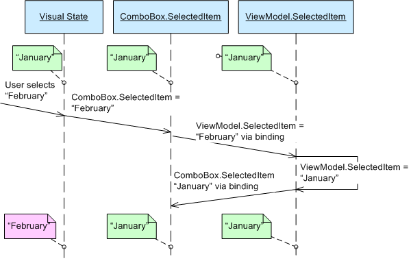 The Perils of Canceling WPF ComboBox Selection - CodeProject