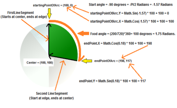 Simple and Easy-to-Use Pie Chart Controls in WPF - CodeProject