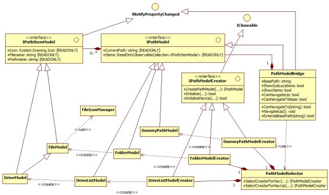 Model Class Diagram