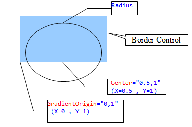 WPF DataGrid Custommization using Style and Template - CodeProject