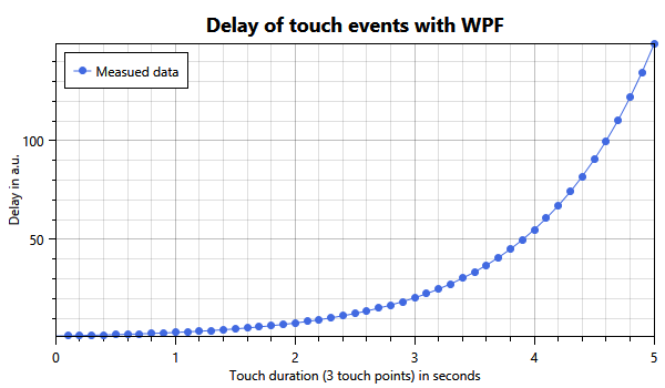 Delay of touch events in WPF