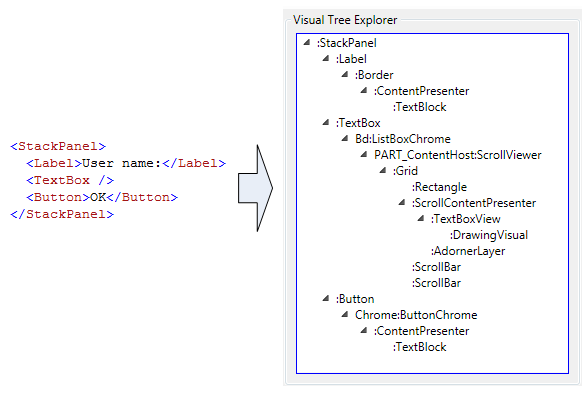 Solutions for WPF Performance Issue - CodeProject