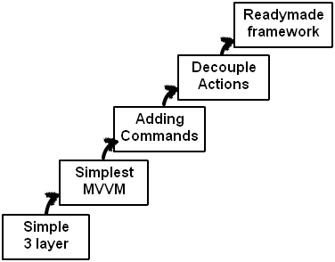 Road map of MVVM