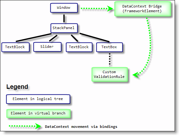 Attaching A Virtual Branch To The Logical Tree In Wpf