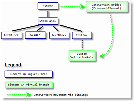 attaching a virtual branch to the logical tree in wpf codeproject rh codeproject com Fault Tree Diagram Root Cause Logic Flow Diagram