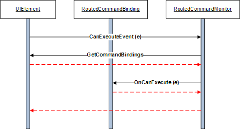 Executing command logic in a view model codeproject routedcommandbinding1g ccuart