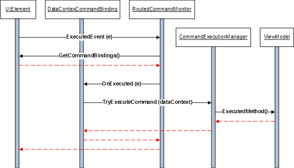 Executing command logic in a view model codeproject routedcommandbinding2g ccuart Gallery