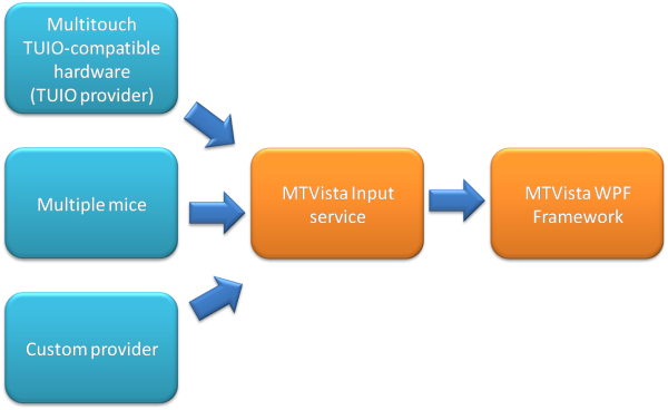 Multi-Touch Vista basic architecture
