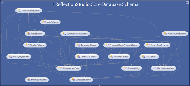 Schema objects dependencies