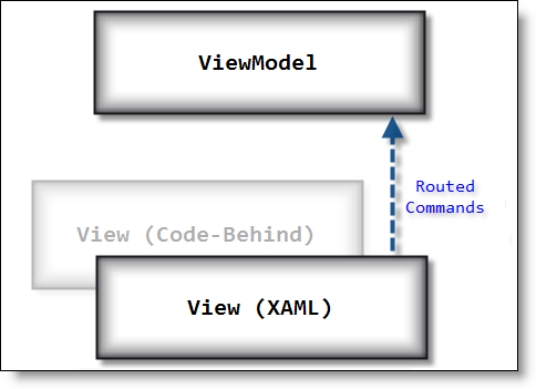 Validating user input wpf mvvm william