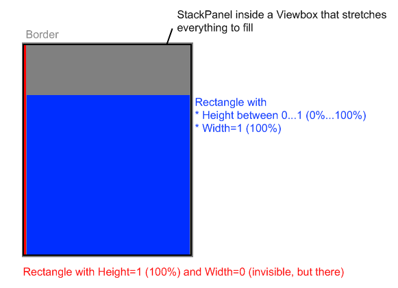 Scaling (visual) between a min and max value (e g , level